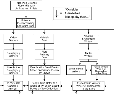 A flowchart claiming to show which geeks consider them less geeky than other geeks, from published sci-fi authors to furries.