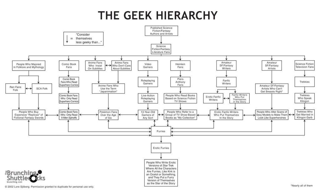 "Sjöberg's geek hierarchy from his now-defunct humor website ""The Brunching Shuttlecocks"""