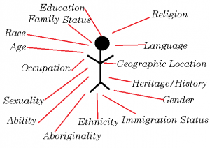 An image of a stick figure connected by red lines to words that represent various aspects of identity. The factors of identity surrounding the figure are education, family status, race, age, occupation, sexuality, ability, aboriginality, ethnicity, immigration status, gender, heritage/ history, geographic location, language, and religion.