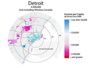 Income map of Detroit residents living inside and outside the city according to the 2000 census. The image depicts how individuals in the inner city are more likely to be poor.